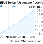 US Dollar to Argentine Peso (USD/ARS) 2 months forex chart, featured image