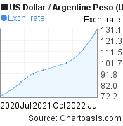 US Dollar to Argentine Peso (USD/ARS) 2 years forex chart, featured image