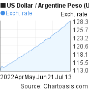 US Dollar to Argentine Peso (USD/ARS) 3 months forex chart, featured image