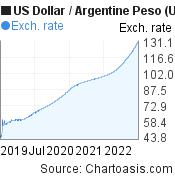 US Dollar to Argentine Peso (USD/ARS) 3 years forex chart, featured image