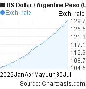 US Dollar to Argentine Peso (USD/ARS) 6 months forex chart, featured image