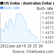 US Dollar to Australian Dollar (USD/AUD) 1 month forex chart, featured image