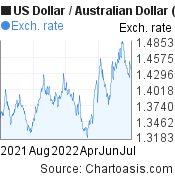 US Dollar to Australian Dollar (USD/AUD) 1 year forex chart, featured image