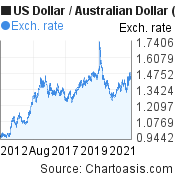 US Dollar to Australian Dollar (USD/AUD) 10 years forex chart, featured image