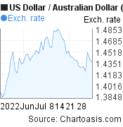 US Dollar to Australian Dollar (USD/AUD) 2 months forex chart, featured image