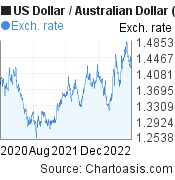 US Dollar to Australian Dollar (USD/AUD) 2 years forex chart, featured image