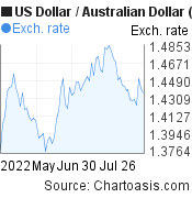 US Dollar to Australian Dollar (USD/AUD) 3 months forex chart, featured image