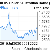 US Dollar to Australian Dollar (USD/AUD) 3 years forex chart, featured image