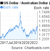 US Dollar to Australian Dollar (USD/AUD) 5 years forex chart, featured image