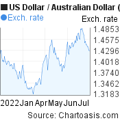 US Dollar to Australian Dollar (USD/AUD) 6 months forex chart, featured image