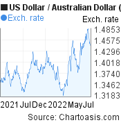 US Dollar to Australian Dollar (USD/AUD)  forex chart, featured image
