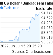 US Dollar to Bangladeshi Taka (USD/BDT) 1 month forex chart, featured image