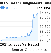 US Dollar to Bangladeshi Taka (USD/BDT) 1 year forex chart, featured image