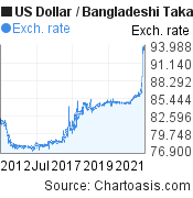 US Dollar to Bangladeshi Taka (USD/BDT) 10 years forex chart, featured image