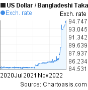 US Dollar to Bangladeshi Taka (USD/BDT) 2 years forex chart, featured image