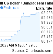 US Dollar to Bangladeshi Taka (USD/BDT) 3 months forex chart, featured image