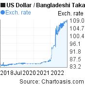 US Dollar to Bangladeshi Taka (USD/BDT) 5 years forex chart, featured image