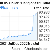 US Dollar to Bangladeshi Taka (USD/BDT) forex chart, featured image