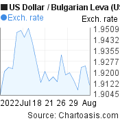 US Dollar to Bulgarian Leva (USD/BGN) 1 month forex chart, featured image