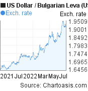 US Dollar to Bulgarian Leva (USD/BGN) 1 year forex chart, featured image