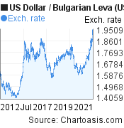 US Dollar to Bulgarian Leva (USD/BGN) 10 years forex chart, featured image