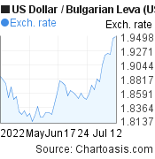 US Dollar to Bulgarian Leva (USD/BGN) 2 months forex chart, featured image