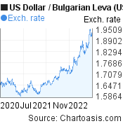 US Dollar to Bulgarian Leva (USD/BGN) 2 years forex chart, featured image