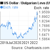 US Dollar to Bulgarian Leva (USD/BGN) 3 years forex chart, featured image