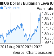 US Dollar to Bulgarian Leva (USD/BGN) 5 years forex chart, featured image