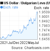 US Dollar to Bulgarian Leva (USD/BGN) forex chart, featured image