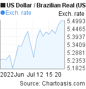 US Dollar to Brazilian Real (USD/BRL) 1 month forex chart, featured image