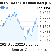 US Dollar to Brazilian Real (USD/BRL) 1 year forex chart, featured image