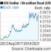 US Dollar to Brazilian Real (USD/BRL) 10 years forex chart, featured image