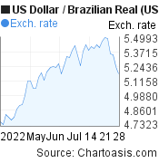 US Dollar to Brazilian Real (USD/BRL) 2 months forex chart, featured image