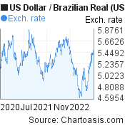 US Dollar to Brazilian Real (USD/BRL) 2 years forex chart, featured image