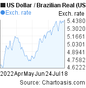 US Dollar to Brazilian Real (USD/BRL) 3 months forex chart, featured image