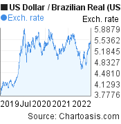 US Dollar to Brazilian Real (USD/BRL) 3 years forex chart, featured image