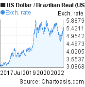US Dollar to Brazilian Real (USD/BRL) 5 years forex chart, featured image