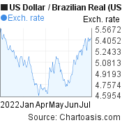 US Dollar to Brazilian Real (USD/BRL) 6 months forex chart, featured image