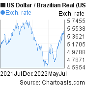 US Dollar to Brazilian Real (USD/BRL) forex chart, featured image
