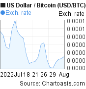 US Dollar to Bitcoin (USD/BTC) 1 month forex chart, featured image