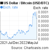 US Dollar to Bitcoin (USD/BTC) 1 year forex chart, featured image