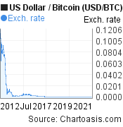 US Dollar to Bitcoin (USD/BTC) 10 years forex chart, featured image