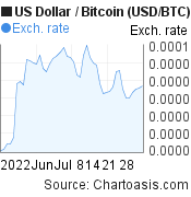 US Dollar to Bitcoin (USD/BTC) 2 months forex chart, featured image