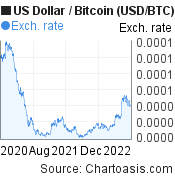 US Dollar to Bitcoin (USD/BTC) 2 years forex chart, featured image