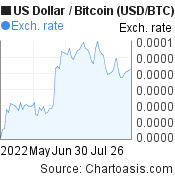 US Dollar to Bitcoin (USD/BTC) 3 months forex chart, featured image