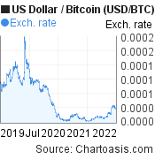 US Dollar to Bitcoin (USD/BTC) 3 years forex chart, featured image