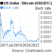 US Dollar to Bitcoin (USD/BTC) 5 years forex chart, featured image