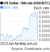 US Dollar to Bitcoin (USD/BTC) 6 months forex chart, featured image