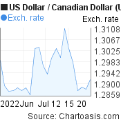 US Dollar to Canadian Dollar (USD/CAD) 1 month forex chart, featured image